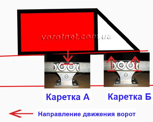Распределение нагрузок на ролики. Фурнитура для отктаных ворот Херсон