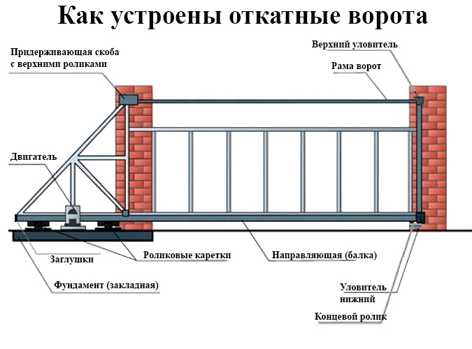 Откатные ворота - схема монтажа фурнитуры